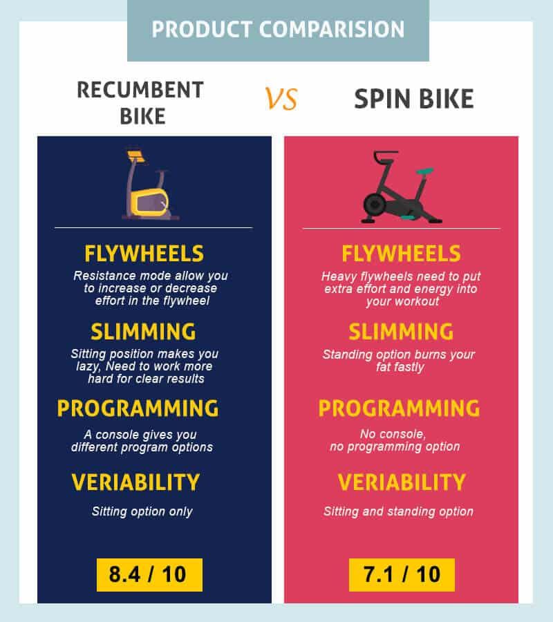 Difference Between Recumbent Bike and Spin Bike - Info Graphics